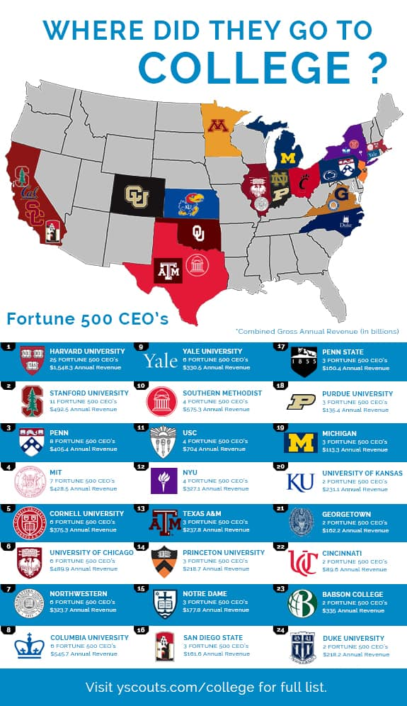 Where Did Fortune 500 CEOs Go To College Infographic